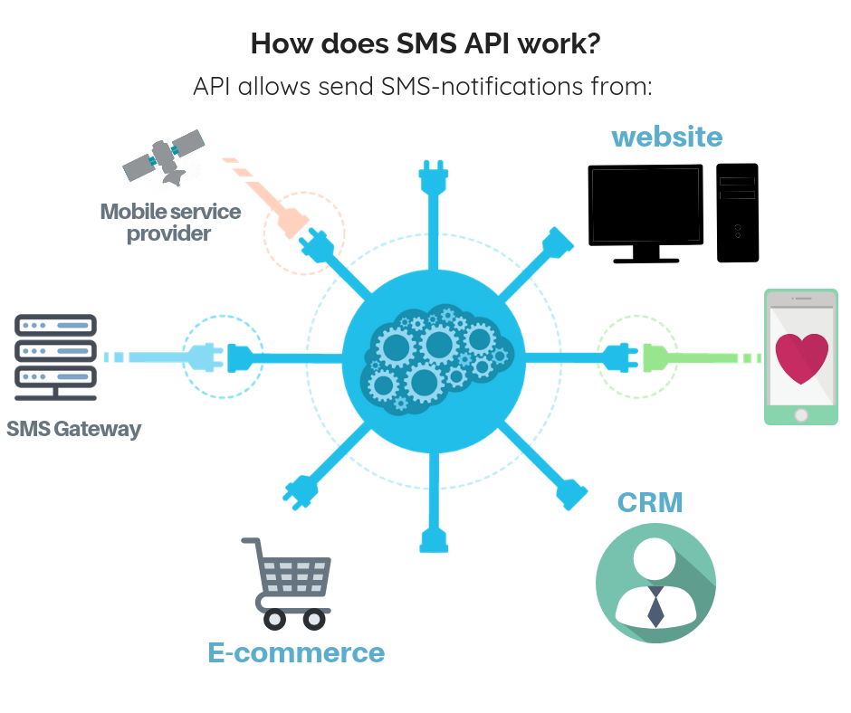How does SMS API work
